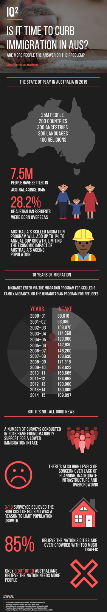Immigration Infographic - 2